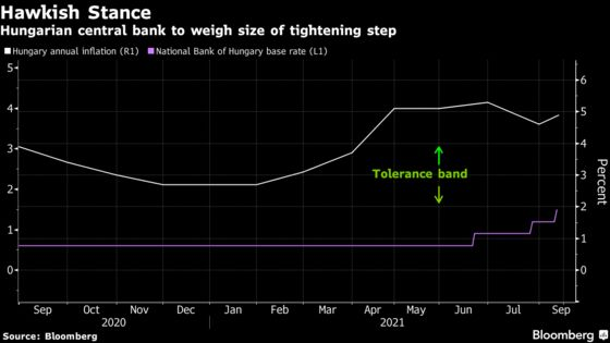 Hungary Inflation Corners the EU's Most Hawkish Central Bank