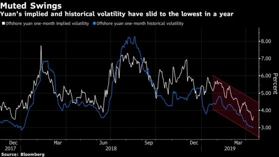 China's Yuan Is So Sleepy Traders Scour Complex Ways to Profit