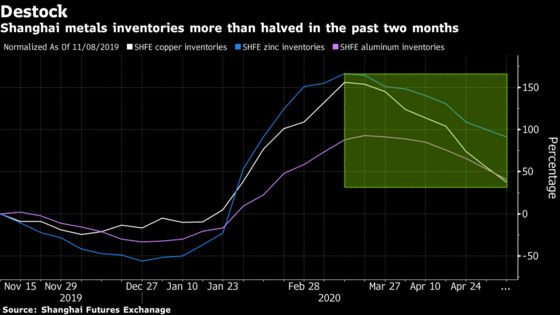 China's Commodities Rebound Faces Decisive Test at Policy Meet