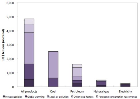 "This chart, based on 2013 data, shows how inefficient pricing of economic and environmental harm amounts to a subsidy for polluting energy sources. ""Pretax subsidies"" is the phrase the authors use to describe the difference between what consumers pay for energy and how much it cost to produce."