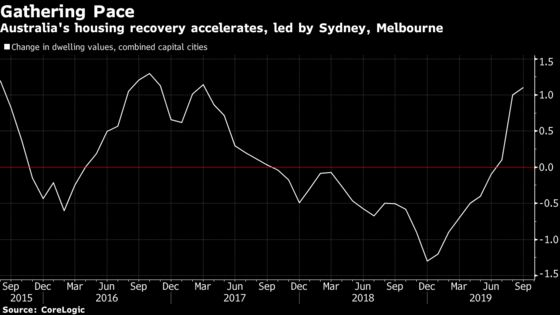 Australia Housing Recovery Gathers Pace as Sydney Prices Boom