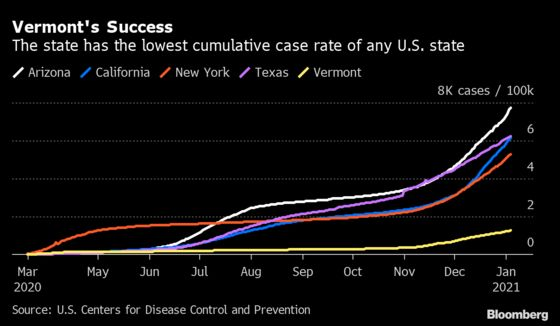 Vermont Keeps Cases Lowest in U.S. Throughout Pandemic