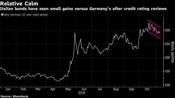 Bond Buyers Back Italy on Hope Political Risks Are Just Noise