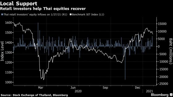 Thailand's New Retail Investors Boost Stock Turnover to Record