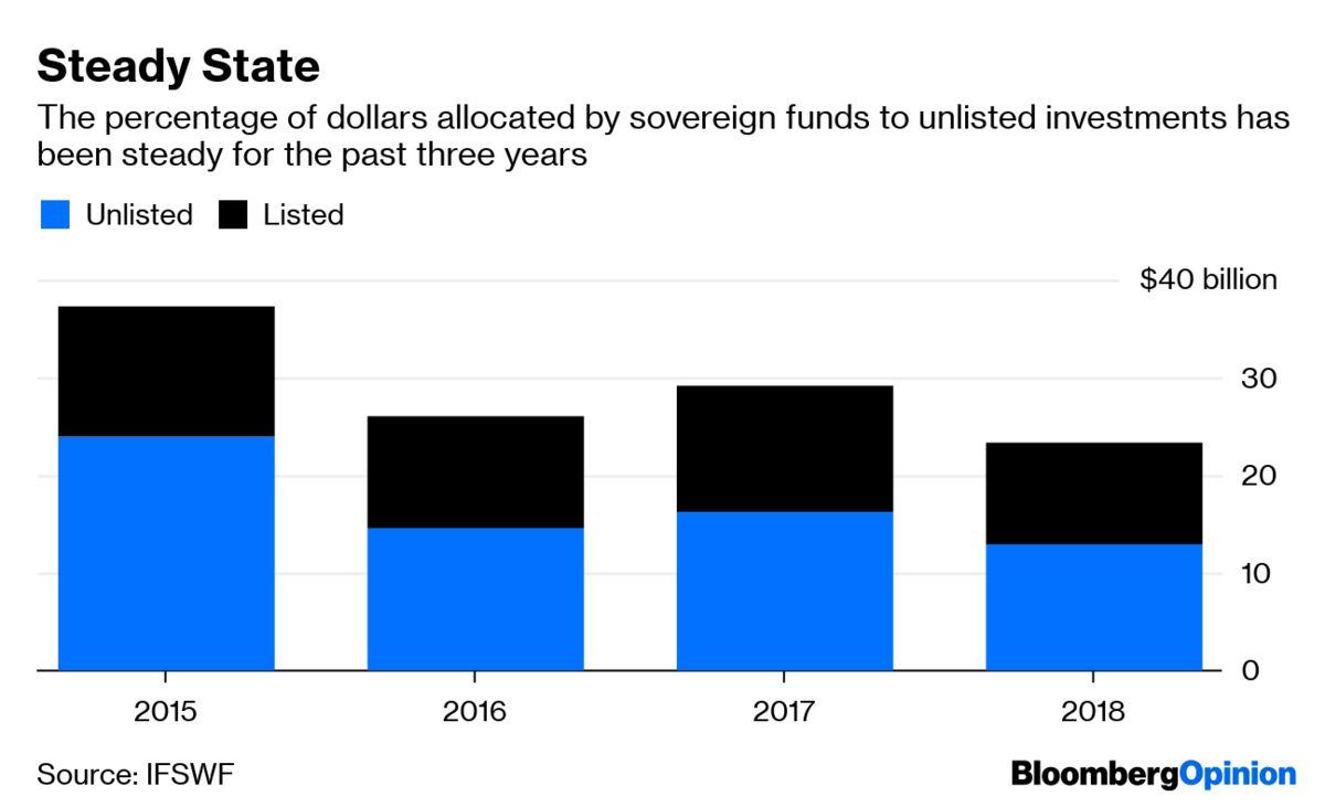 Google News - Sovereign wealth fund - Latest