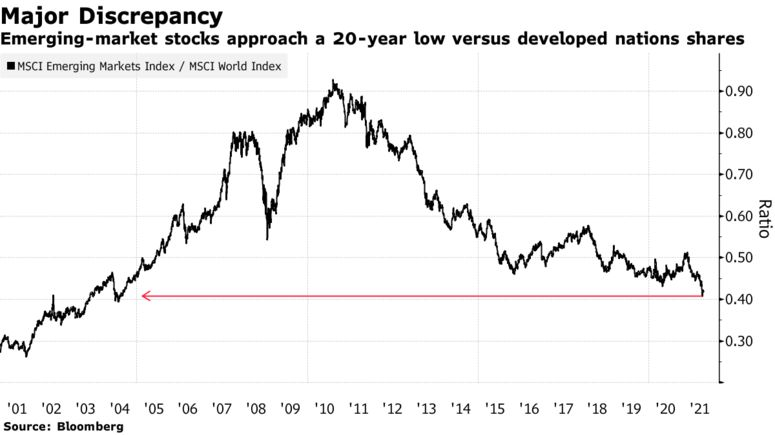 Emerging-market stocks approach a 20-year low versus developed nations shares