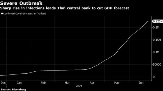 Bank of Thailand Holds Rate, Lowers Outlook on Tourism Slump