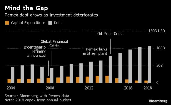 How Pemex Became the Most Indebted Oil Company in the World