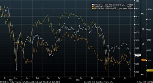 Saudi Arabian, Dubai Stocks Drop With Slide of Oil