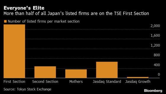 Threat of Demotion Spurs Japan Firms to Shake Up Stock Register