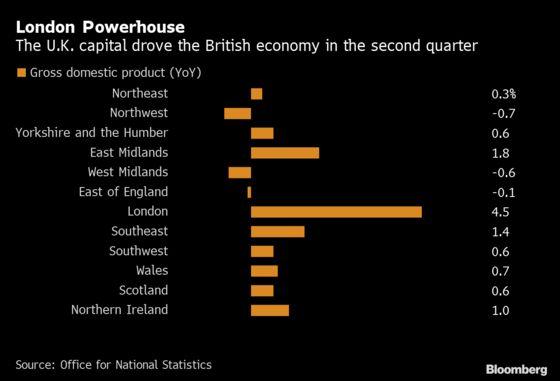 Booming London Defies Weak Second Quarter for Britain's Economy