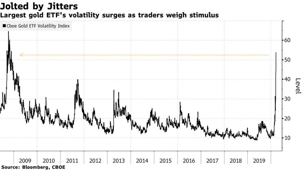 Largest gold ETF's volatility surges as traders weigh stimulus