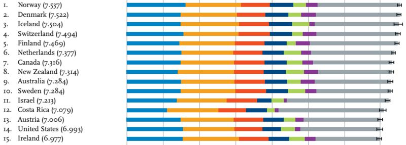 Top Ranked Countries By Average Levels Of Happiness From 2014 To 2016