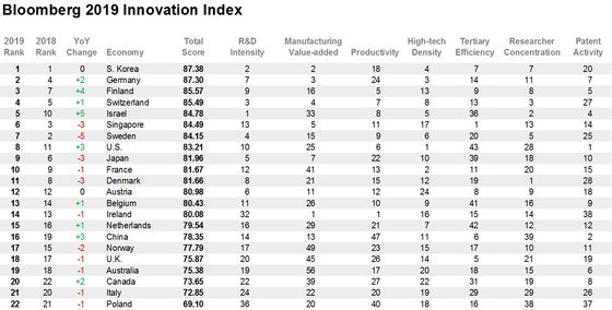 These Are the World's MostInnovative Countries