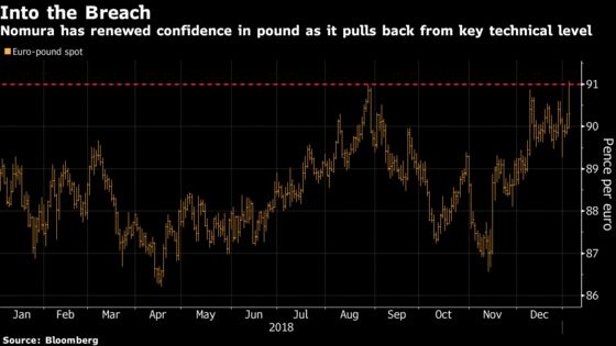 Pound Emerges a Winner From This Week's Flash Crash, Nomura Says