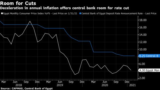 Egyptian Inflation Slows, Giving Scope for Interest-Rate Cut