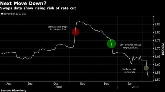 New Zealand's Central Bank Could Be the Next to Turn Dovish