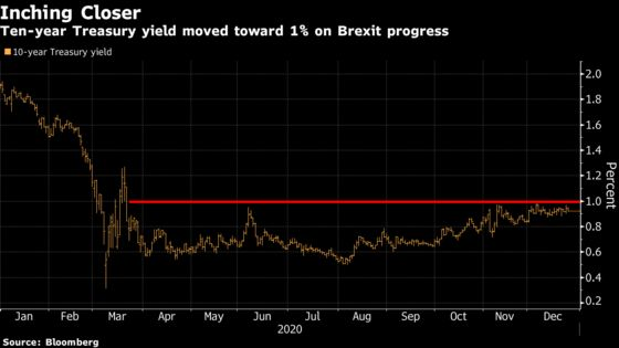 Bond Traders Close Out Chaotic Year With Key 1% Level in Sight