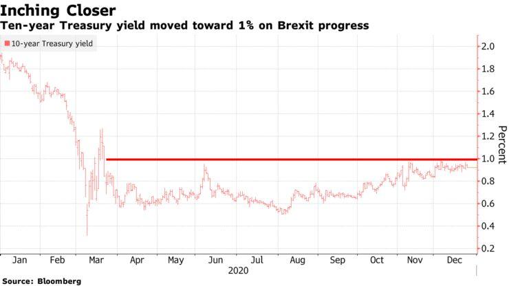 Ten-year Treasury yield moved toward 1% on Brexit progress