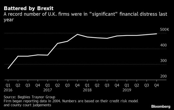 Britain's Virus-Hit Businesses Find an Unlikely Help in Brexit