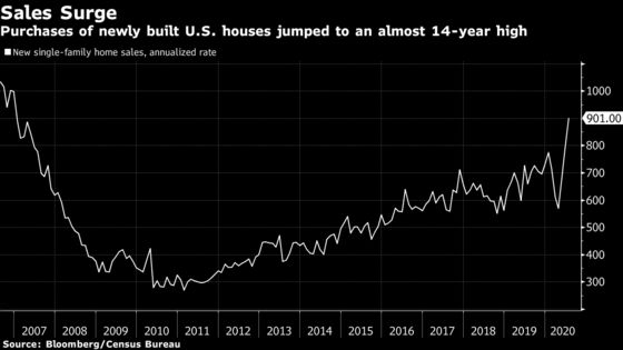 U.S. New-Home Sales Surge to Highest Since December 2006