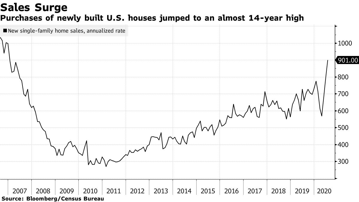 Purchases of newly built U.S. houses jumped to an almost 14-year high