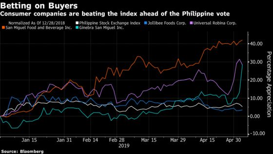 Philippine Election Brings Unexpected Winners and Losers for Economy