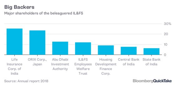 Understanding IL&FS and India's Move to Seize Control