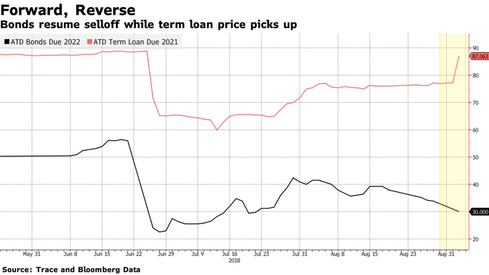 American Tire Debt Plan Said to Include Possible Bankruptcy - Bloomberg