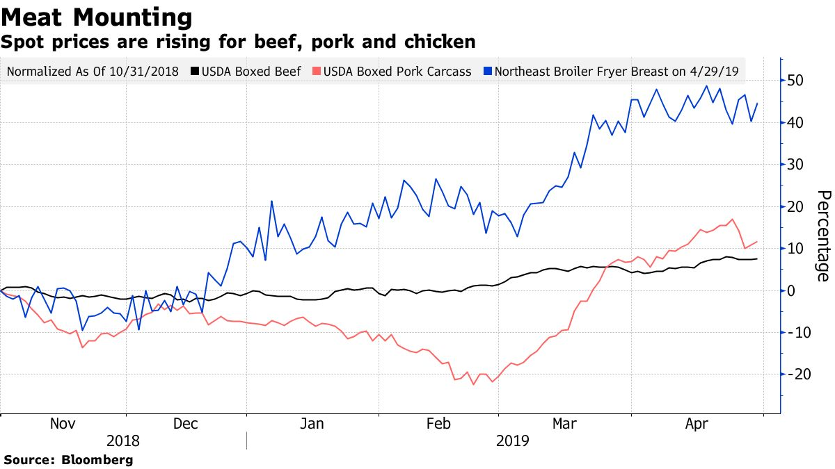 Spot prices are rising for beef, pork and chicken
