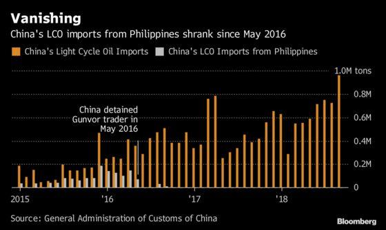 Trader Gunvor Pursued by China for Allegedly Evading Tariffs