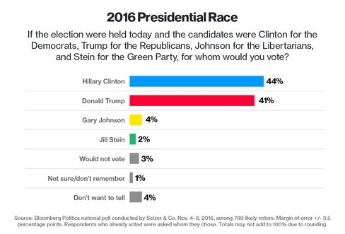Clinton has 6-point lead in Virginia, poll finds