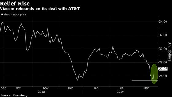 Viacom Jumps Most Since August on Resolution of AT&T Dispute