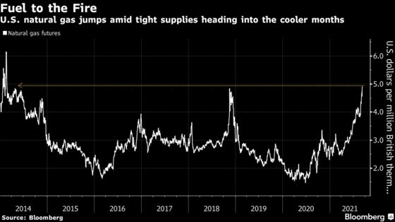 Natural Gas Jumps to 7-Year High as Winter Supply Worries Mount