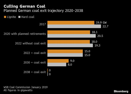 German $55 Billion Plan to Scrap Coal Clears Cabinet Hurdle