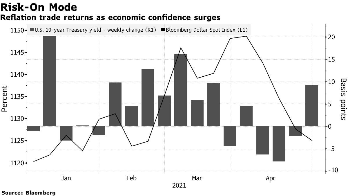 Reflation trade returns as economic confidence surges