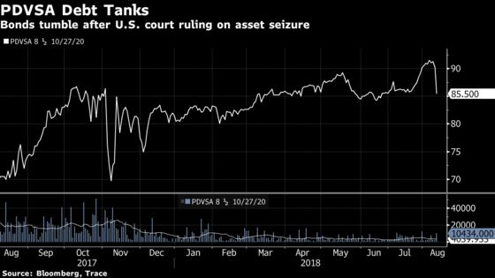 PDVSA Bonds Backed by Citgo Tumble After U.S. Court Ruling