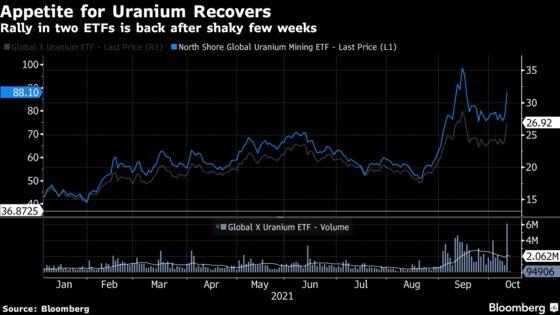 Uranium ETFs Roaring Back After $1 Billion Influx on Nuclear Bet