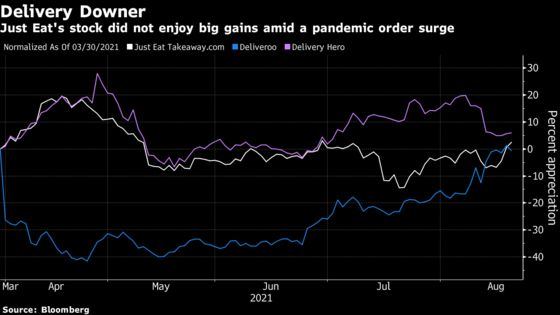 Investors Want to Know How Just Eat Will Deliver for Them