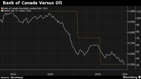Bank of Canada's policy interest rate and crude oil futures, since June 2013 when Governor Stephen Poloz started at the central bank.