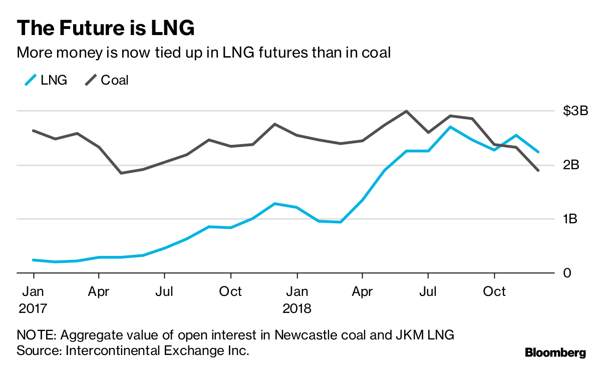 The Future Is Now for LNG as Derivatives Trading Takes Off