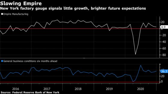 New York Fed FactoryGauge Falls to Four-Month Low in December