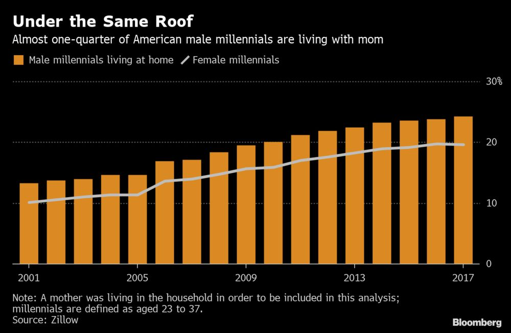 It's Getting Harder for U S  Millennials to Leave Mom: Chart - Bloomberg