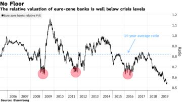 Strong Conviction Needed to Be Long European Banks: Taking