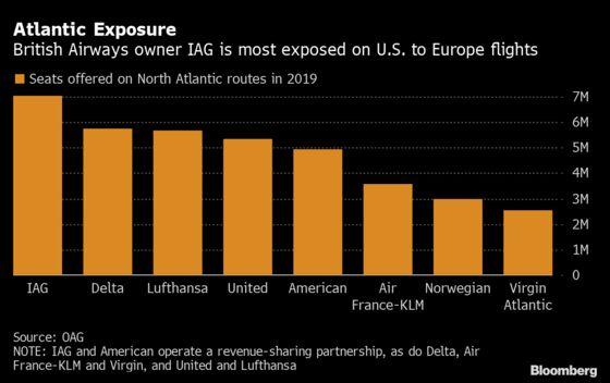 Airlines Warn Worsening U.S. Virus Spread Threatens Revival