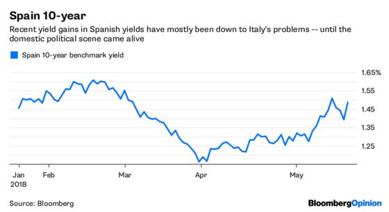Spanish Bonds Learn the Wrong Italian Lesson