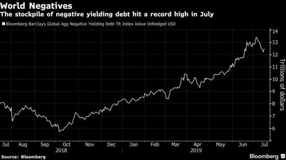 Wells Fargo Says Big Rush to Bonds Has 'Gotten Ahead of Itself'