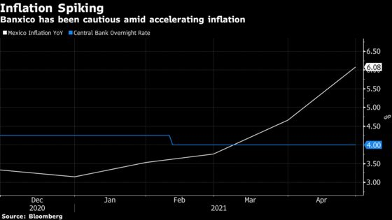 Banxico Holds Key Rate, Betting Inflation Spike Is Temporary