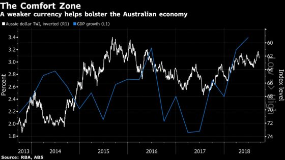 Australian Dollar Could Jump in All-Out Trade War, RBA Study Finds