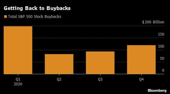 Corporate America Primed to Join Warren Buffett in Buyback Binge
